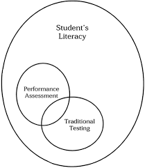 what is performance based learning and assessment and why is it