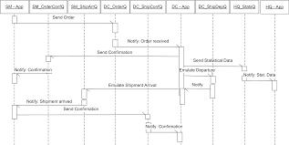 online confirmation class diagram class diagram online inventory