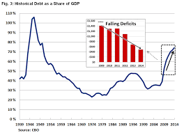 Fiscal Year 2014 National Debt Report Deficit Falls To 483 Billion But Debt Continues To Rise