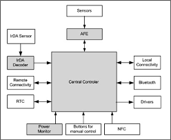 home automation system design the basics embedded