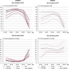 travail de bureau sans diplome le taux d emploi des hommes et des femmes insee première 1462