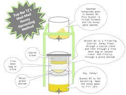 How To Make A Top Bar Beehive Top Bar Tj U0027s Mad Mad Honey Harvesting Method Mistress Beek
