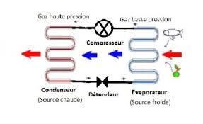 principe de fonctionnement d une chambre froide fonctionnement d un réfrigérateur mohammed berrada