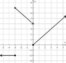worksheet piecewise functions answers algebra 2 worksheet