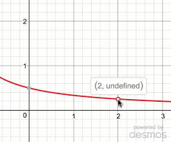 limits from graphs practice khan academy