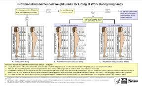 women u0027s health at work blogs cdc
