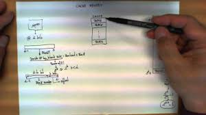 Direct Mapped Cache Direct Mapped Cache Memory Youtube