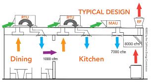 kitchen exhaust system design kitchen ventilation report