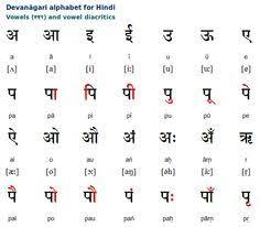 Resume Means In Hindi Comparison Chart Of Hindi Punjabi Bengali And Gujarati