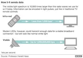 Wisconsin how fast do radio waves travel images Li fi 100 times faster than wi fi 39 bbc news png