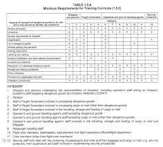 hazardous materials classification table training law dgi training