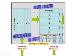 warehouse layout design principles layout designs for effective warehousing operations u flow