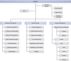 help desk organizational structure structure ubitech