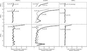 seismic column demands in ductile braced frames journal of