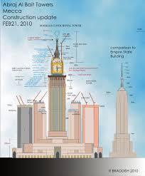 makkah l completed l abraj al bait l 601m page 83 skyscrapercity