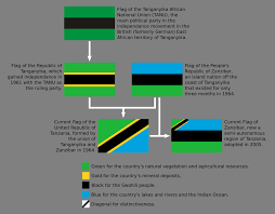 Tanzinia Flag Flag Of Tanganyika Which Merged With Zanzibar In 1964 To Form The
