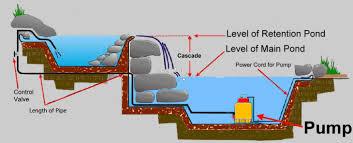 pumps information engineering360
