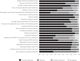 evaluation of primary health care validation of an instrument to