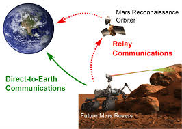 New Hampshire how long does it take to travel to mars images To mars new antenna design will aid interplanetary communication png