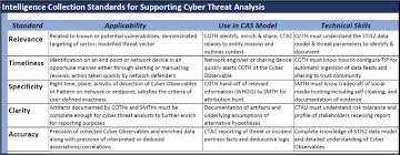Senior It Auditor Resume Cyber Threat Analysis In Complex Adaptive Systems Help Net Security