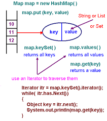Hash Table Implementation Hashing