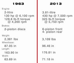 porsche 911 specs porsche 911 a half century apart and much the same drivingline