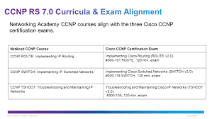ccnp rs 7 0 course overview ppt download