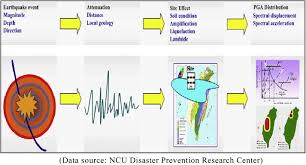 resume sle for high graduate philippines earthquake an earthquake disaster management mechanism based on risk