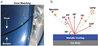 advances in industrial color testing of automotive metallic