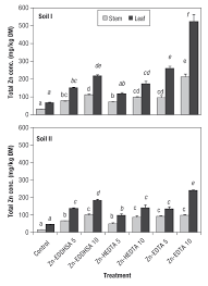 effects of synthetic zn chelates on flax response and soil zn