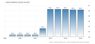 Tax Table 2013 France Personal Income Tax Rate 1995 2017 Data Chart Calendar