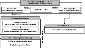 the spatial prediction of landslide susceptibility applying