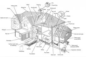 Property Maintenance Chawton Hill Chartered Surveyors