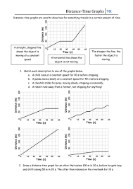 distance time graphs step by step worksheet differentiated by