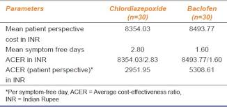 cost effectiveness analysis of baclofen and chlordiazepoxide in
