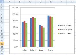 charts in excel vba add a chart the chart object u0026 the