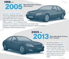 future mercedes s class mercedes s class evolution u2013 past present and future image 179389
