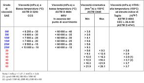 tabella conversione candele tabella di conversione steroidi tabelle di conversione