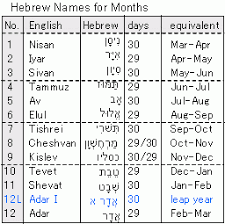months of the hebrew calendar hebrew calendar to western calculator high accuracy calculation