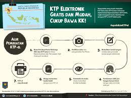 cara membuat ktp resmi website dinas kependudukan dan pencatatan sipil kabupaten madiun