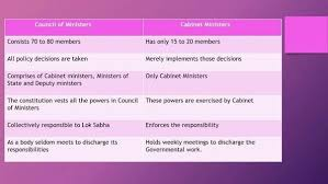 Who Appoints The Cabinet Members 11 Answers What Is The Difference Between Cabinet Of Ministers