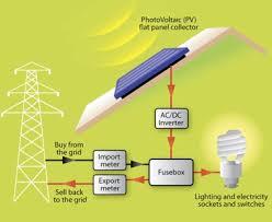 solar panel installation system diagram politusic