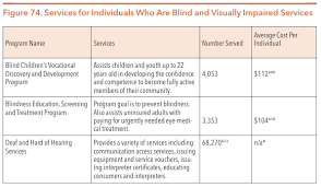 Prevent Blindness Texas Texas Health And Human Services System Hogg Foundation