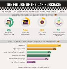 online car price guide top auto retail groups compared digital dealer