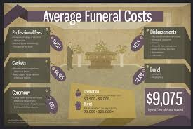 what is the cost of cremation get help with funeral costs through crowdfunding compassionate