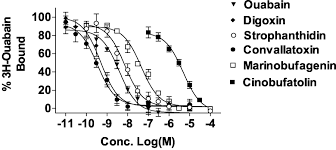 characterization of the neutralizing activity of digoxin specific