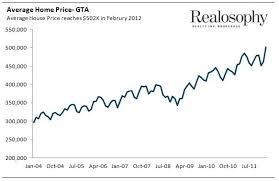 average price for a toronto estate and neighbourhoods move smartly