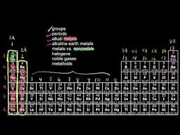 How Many Elements Are There In The Periodic Table The Periodic Table Classification Of Elements Khan Academy