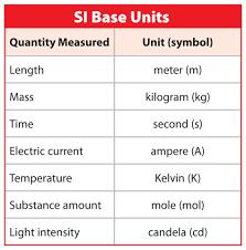 Si Units Table Science Tools Marshscience7