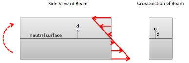 cross sectional moment of inertia adaptive map the rectangular area moment of interia